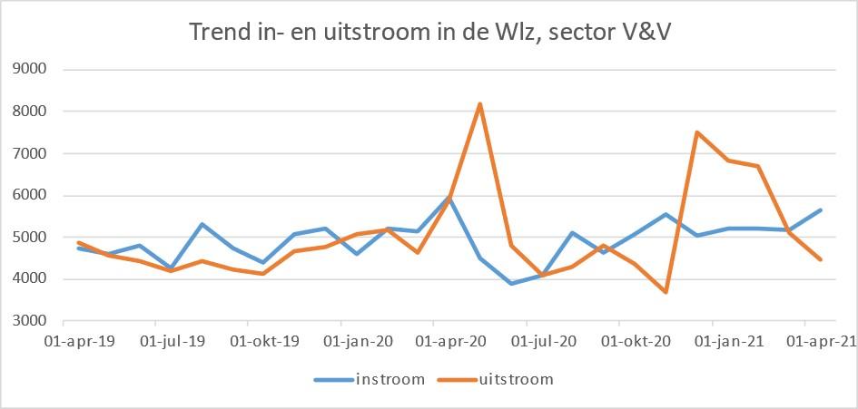 trend in- en uitstroom Wlz Q1 2021